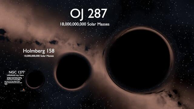 Black Hole Size Comparison